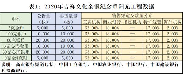 2020年吉祥文化金銀紀念幣銷售數據.png