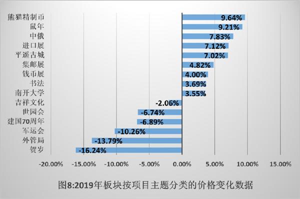 2019板塊中主題紀念幣價格變化數據.png